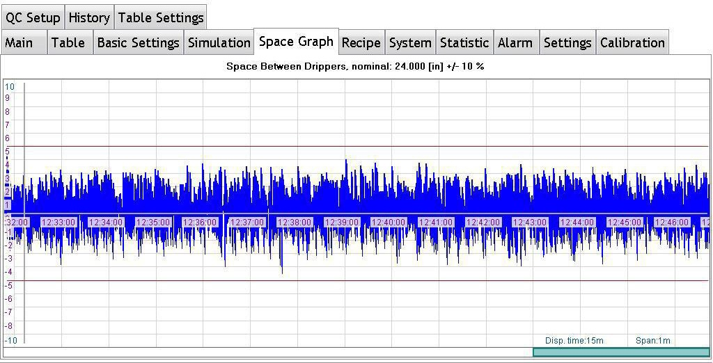 DripperSpacingVariationGraph
