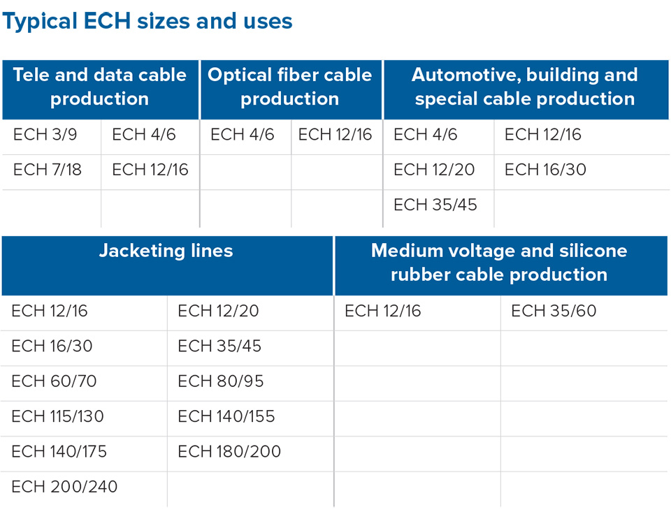 Maillefer-ECH sizes and uses-p14