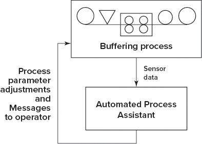 Page12-Smart-Buffering-Process_NiMP_RGB