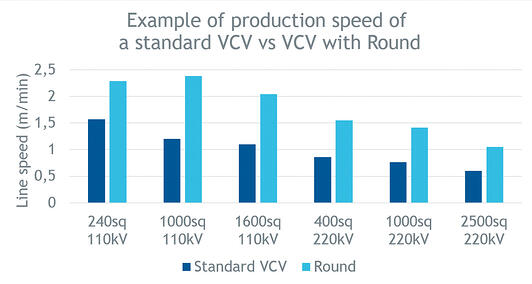 Figure 1. Typical production speed for HV cables on a VCV line with Round technology in comparison to a standard VCV line of the same length. Cable constructions are based on Chinese standards. Actual speeds will vary depending on the actual VCV line layout.
