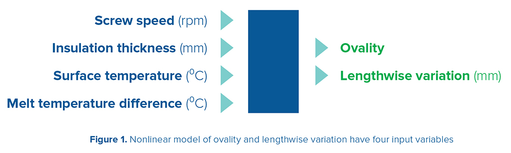 Roundness non-linear variables