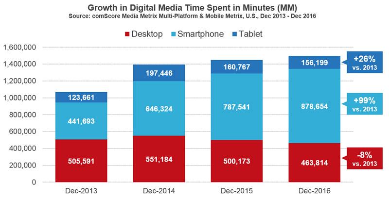 Smartphone_Usage_Growth