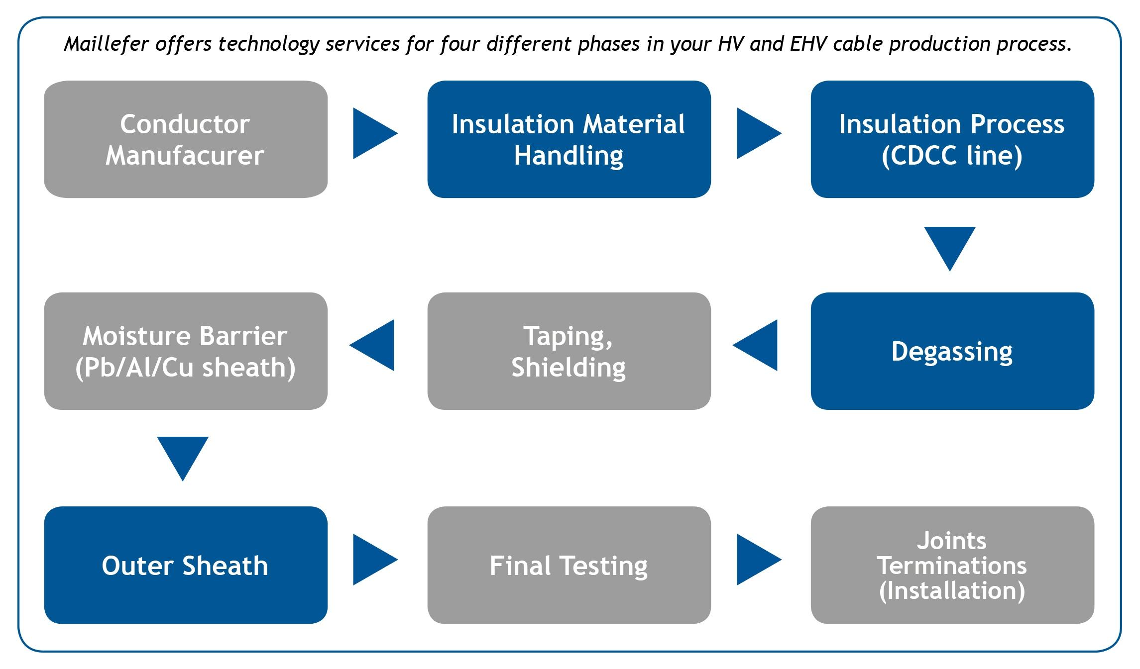 TechnologyServicesProcess_Caption